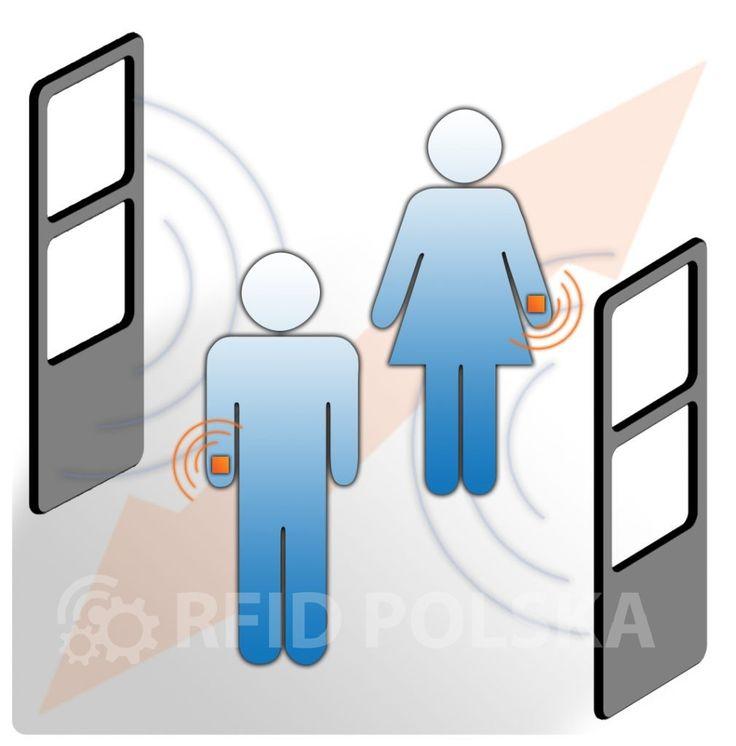 Bramka RFID - najskuteczniejszy sposób kontroli dostępu. Artykuł eksperta Jacka Krywulta przedstawia korzyści wynikające z zastosowania bramek RFID  #bramkarfid