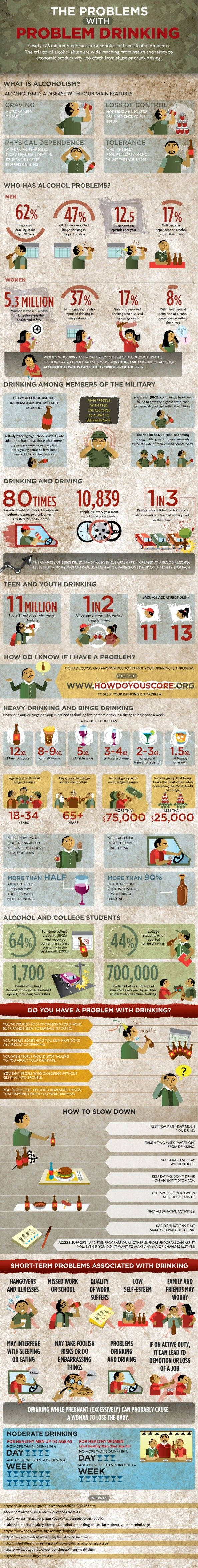 Am I an Alcoholic? – Alcohol Abuse Facts | Screening for Mental Health Infographic
