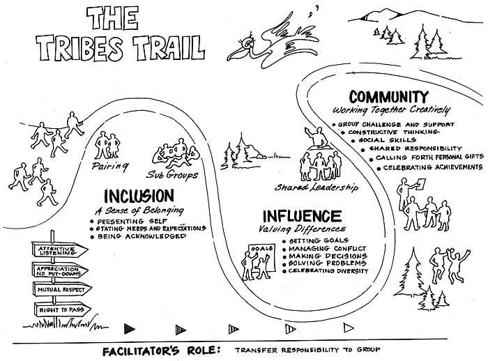 Tribes Learning Communities