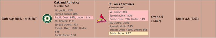 Oakland Athletics  at St. Louis Cardinals