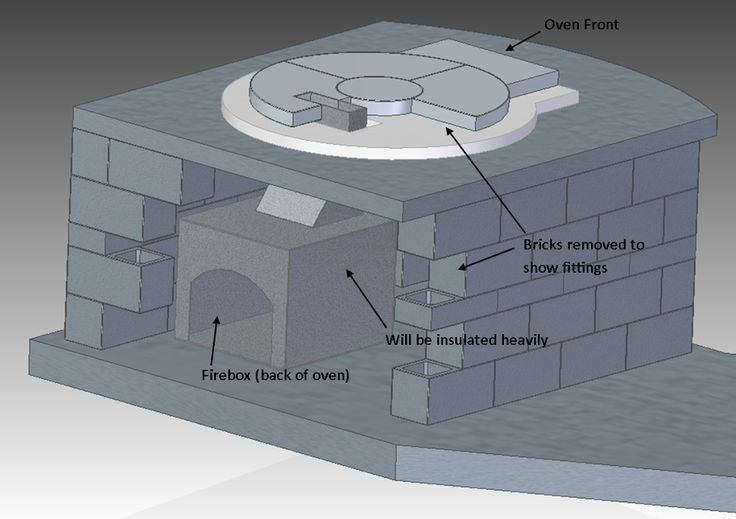 My Pompeii Design - Forno Bravo Forum: The Wood-Fired Oven Community