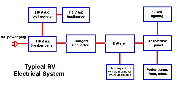 Caravan Wiring Schematic on