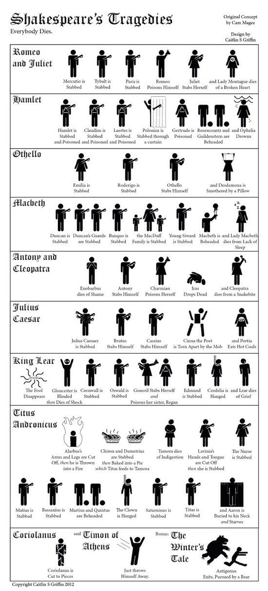 Shakespeare's Tragedies ~ Everybody Dies. And Antigonus cries. This is great! Except Lady Macbeth committed suicide.