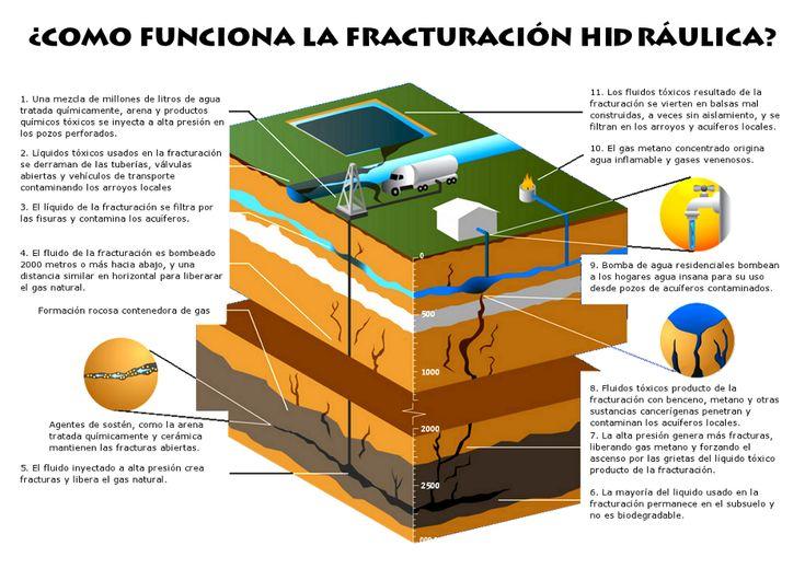 ¿Cómo funciona la fracturación hidráulica?