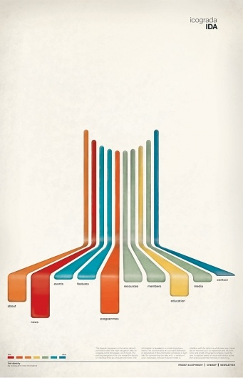 innovative representation of a bar chart that - literally - brings to the fore (even small) differences