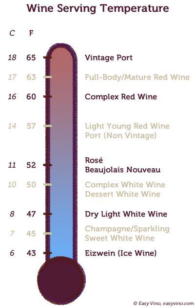 Storage Temp For Red Wine - Listitdallas