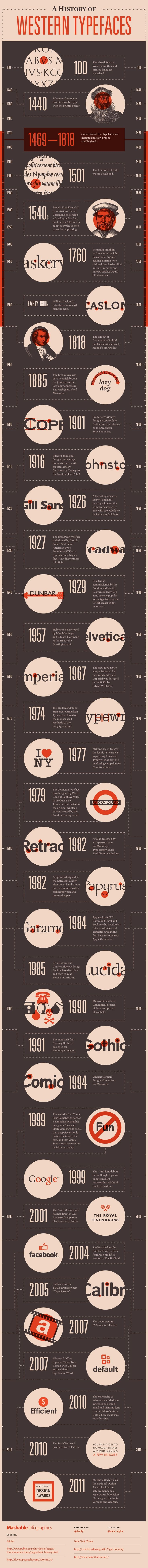 The history of typography, and typefaces, and all things tappy-tappy. Gill Sans > everything.  #infographic #infographicdesign #graphicdesign