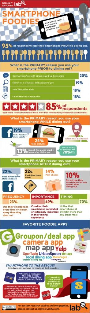 Smartphone Foodies. Do smartphones make smart foodies? We've noticed that people are increasingly using their cell phones to find new restaurants, share their meals with others, and write reviews post-dining. To find out exactly how phones played a role in the dining process, we asked social media users to weigh in. Our findings reveal that smartphones have become an essential part of dining out – a whopping 95% of respondents use their phones prior to going to a restaurant.