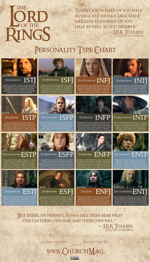 LOTR Lord of the Rings Personality Chart Myers-Briggs