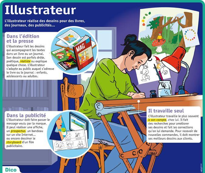 Fiche exposés : Illustrateur                                                                                                                                                                                 Plus