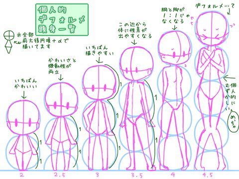 how to draw sd characters by The head of a super deformed character is normally anywhere between one third and one half the character's height, in addition to their modified proportions, super deformed characters typically lack the detail of their normal counterparts.
