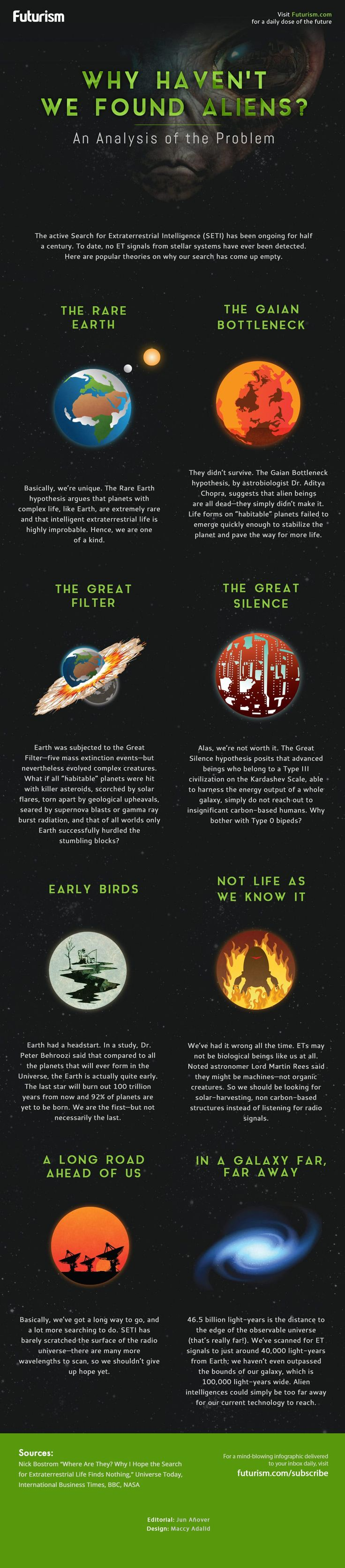 Why Haven't We Found Aliens? #Infographic #Aliens
