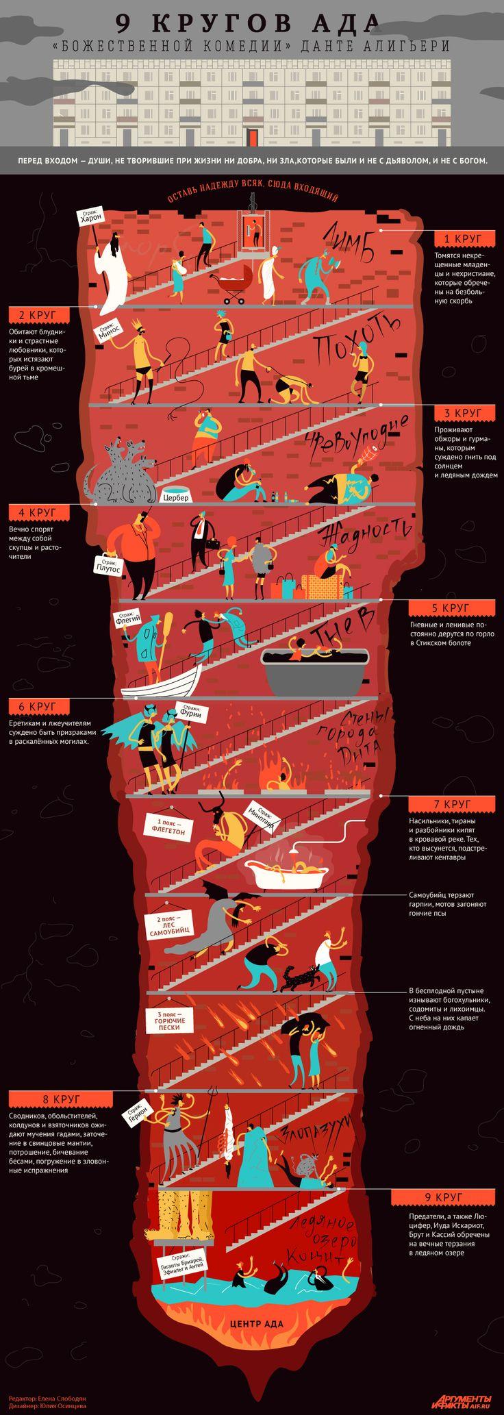 9 кругов ада по Данте. Инфографика | Инфографика | Аргументы и Факты