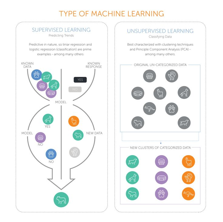 Types of Machine Learning - Supervised and Unsupervised ML