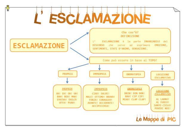 Mappa ESCLAMAZIONE