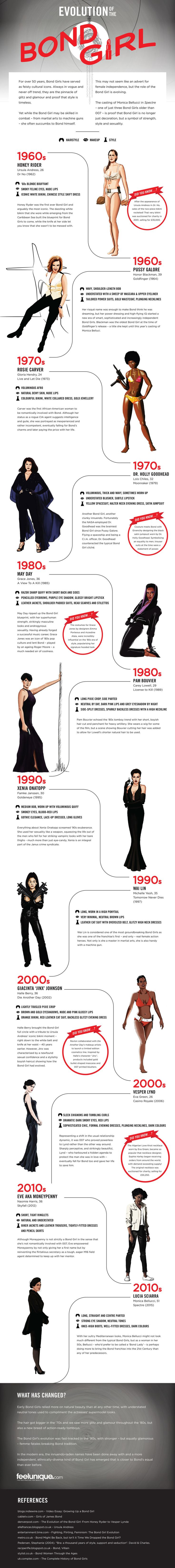 See The Evolution Of The Bond Girl In One Awesome Infographic