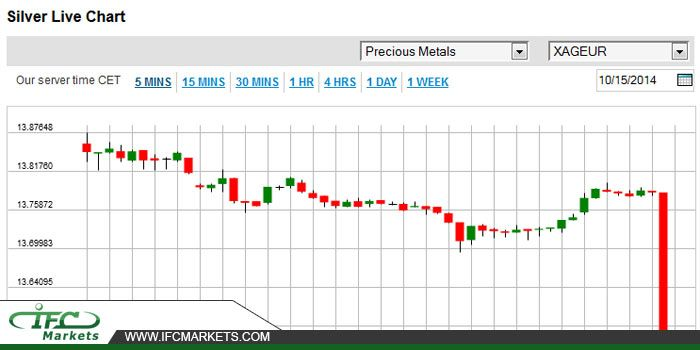 Silver Price Today #silverprice #silverlivechart #silverpricetoday