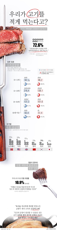 """""""고기 더 드세요"""" 한국인 육류 섭취량 부족 [인포그래픽] #Meat / #Infographic ⓒ 비주얼다이브 무단 복사·전재·재배포 금지"""