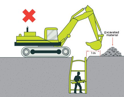 Fig 46 Prevent Plant Operation Near Excavations