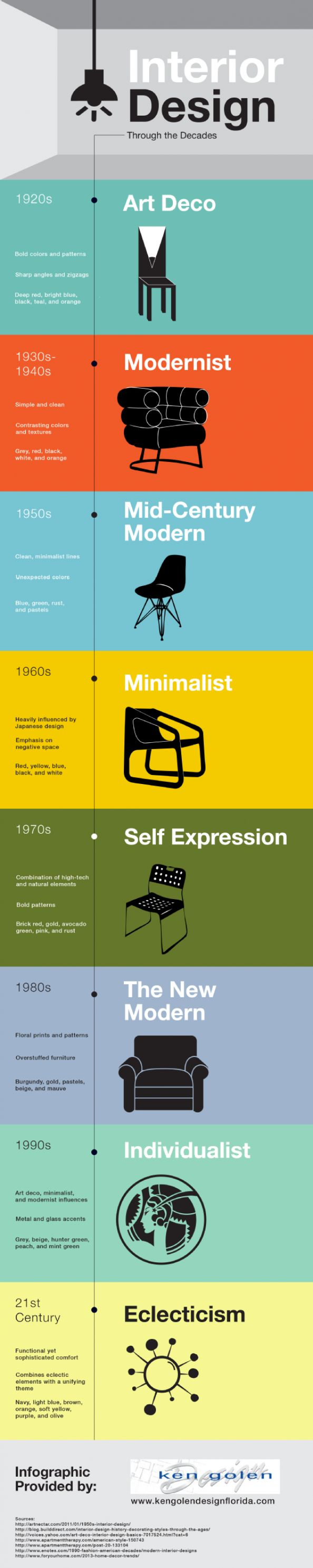 25 Best Ideas About Design History On Pinterest