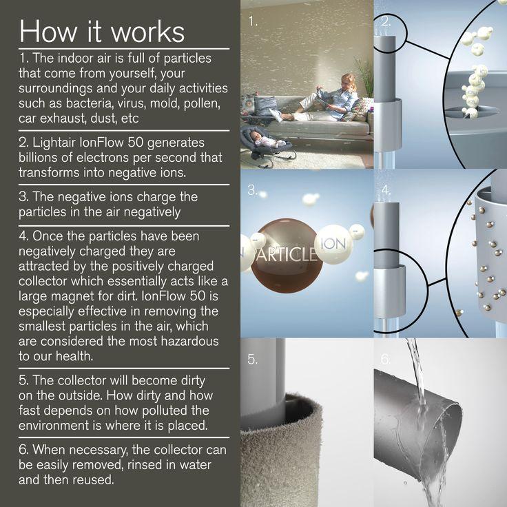 Lightair air purifier - How it works