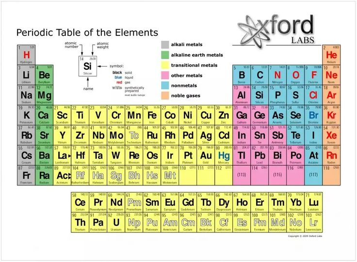 92 best Alchemy is it images on Pinterest Full metal alchemist - new periodic table college level