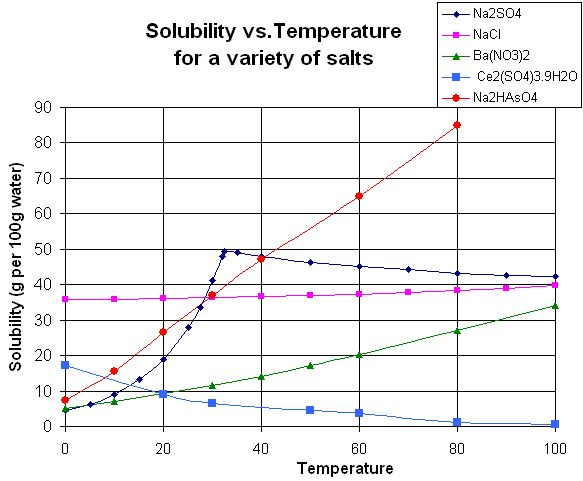7 best chemistry images on Pinterest Chemistry help, Organic - solubility chart example