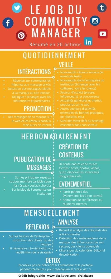 La « check list » du Community Manager [Infographie] | Communication pour TPE - PME | Scoop.it