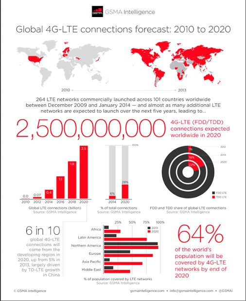 The GSMA – Google+ - The GSMA Intelligence team recently extended their 4G…