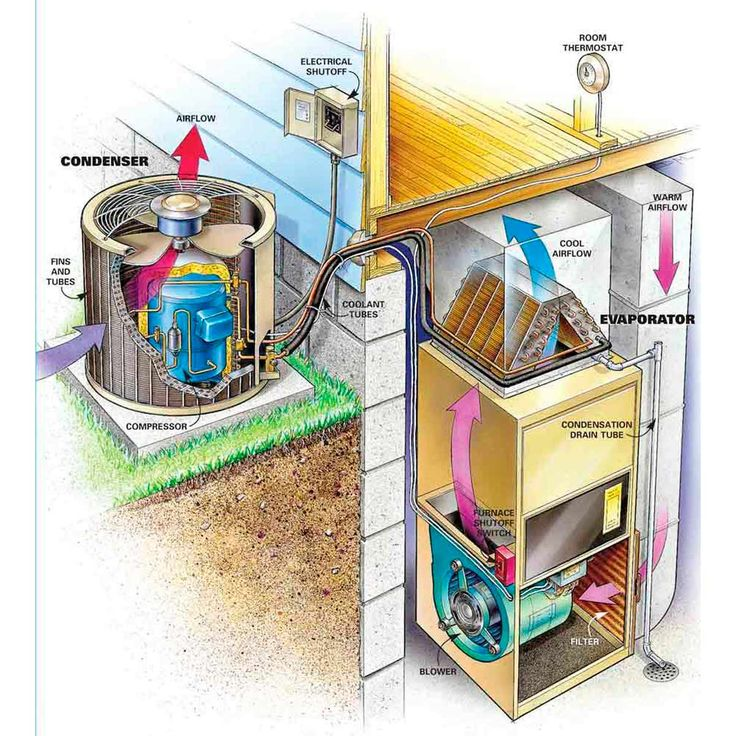 Evaporator And Condenser In Your Air Conditioning System