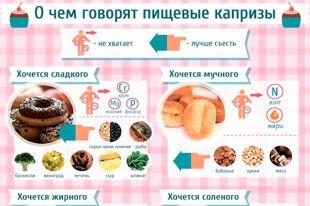 Хочется жирного, сладкого, кислого – о чем говорят пищевые капризы   Продукты и напитки   Кухня   АиФ Украина