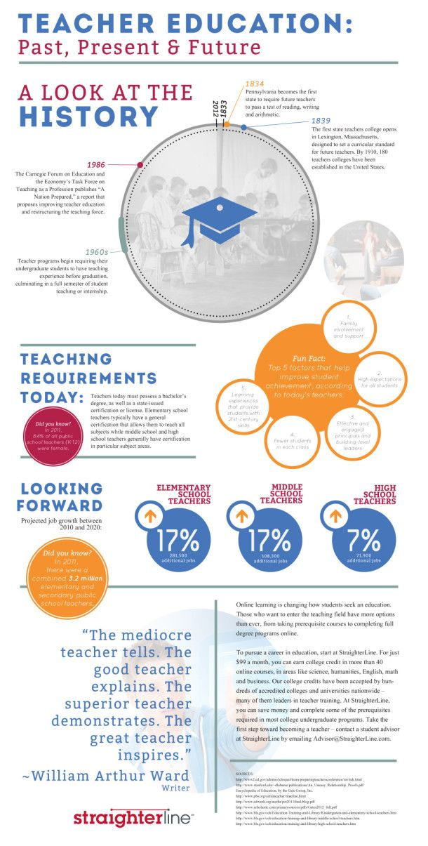 Teacher Education: Past, Present & Future [INFOGRAPHIC]