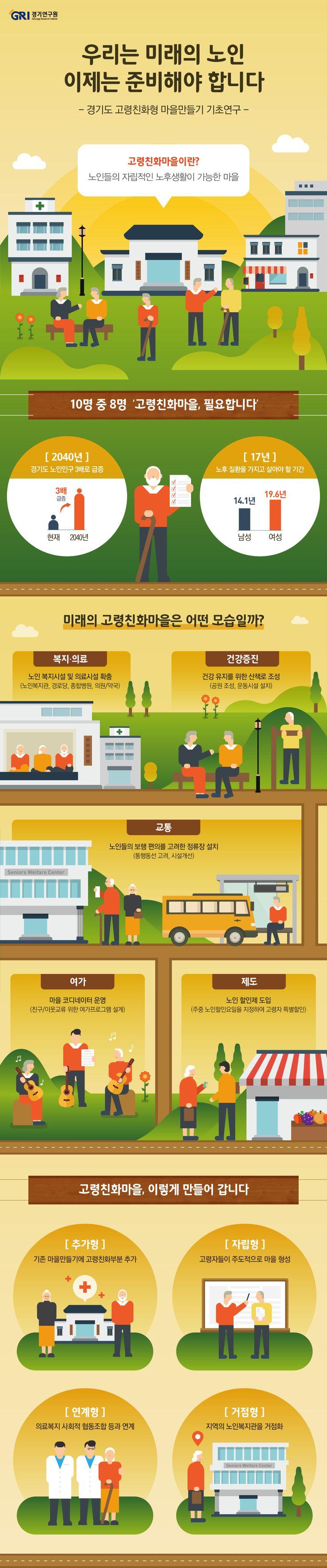 [infographic] '우리는 미래의 노인, 이제는 준비해야 합니다' 고령친화마을에 대한 인포그래픽