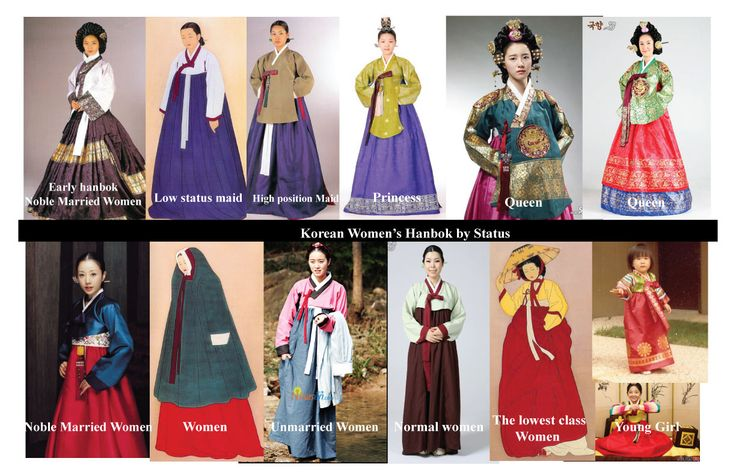 Hanbok, the traditional Korean dress: Female Hanboks by Status