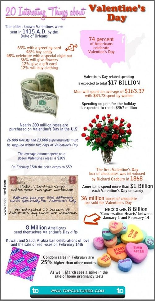 20 Interesting Facts About Valentines Day
