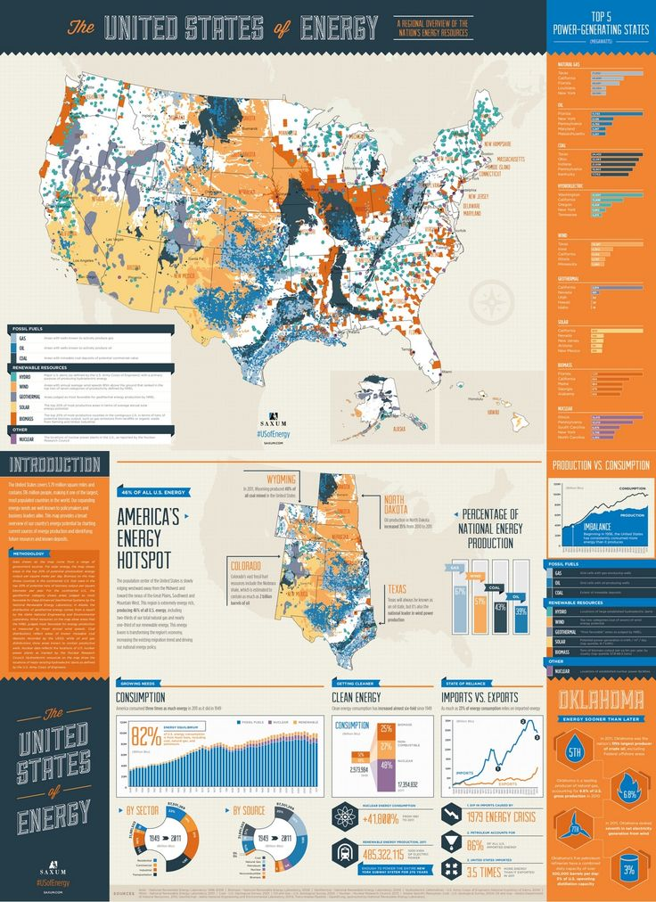 The United States Of Energy Infographic America S