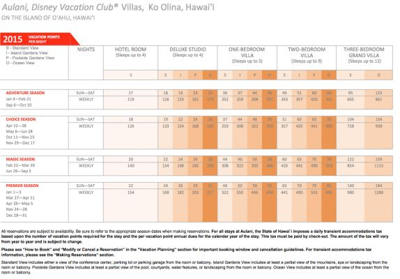 19 Inspirational Dvc Points Charts 2015