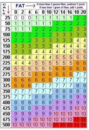 Weight Watchers Points Chart Printable | Weight Watchers point chart, or How should I calculate the points? by loriactually