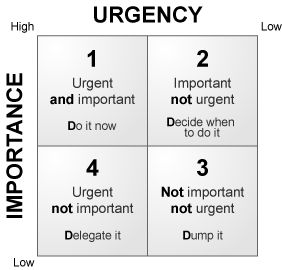 """Time Management - I remember a chart like this from by Honor Academy days, only more detailed. I like this simplified version. Ask yourself, """"Is it urgent? Important?"""" and then act appropriately."""