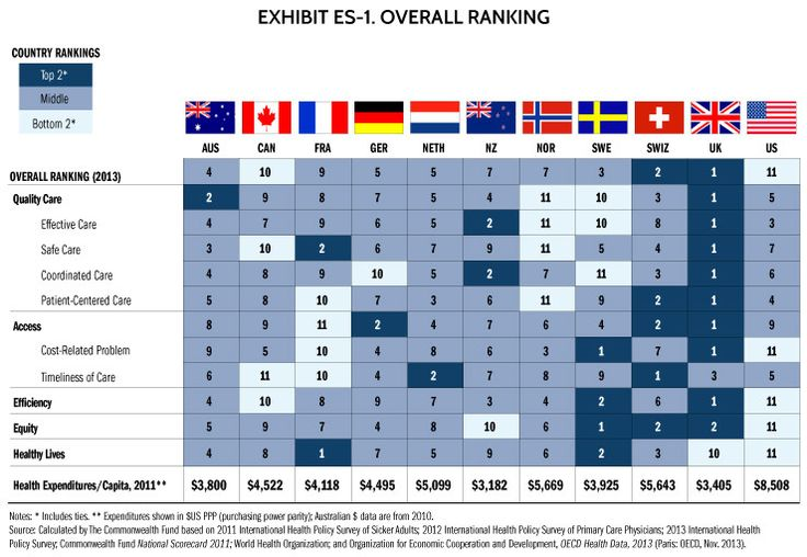 U S Has Worst Health Care Among Wealthy Nations Study Finds