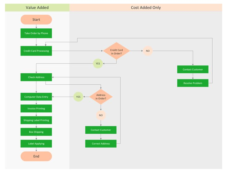 Best Sample Flow Charts Images On   Flowchart