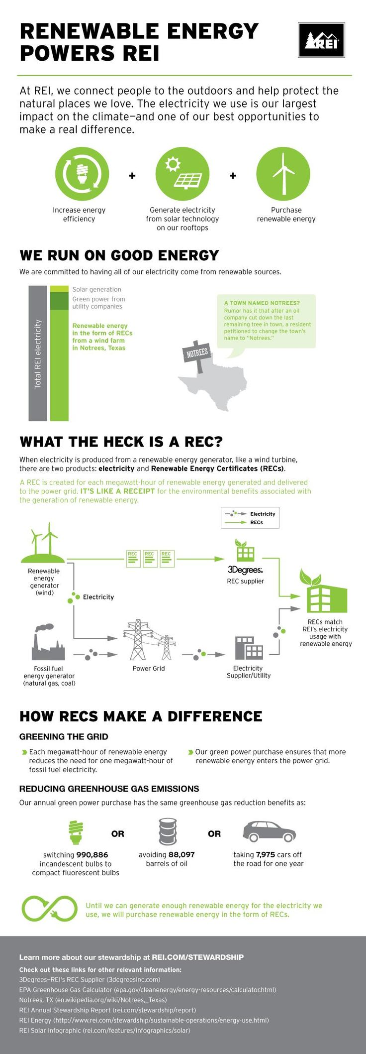 REI's green power strategy: renewable energy + solar generation + renewable energy certificates (RECs).