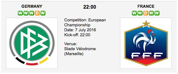 A high-quality match between title favorites Germany and the host France is set in the semifinals of the 2016 UEFA European Championship on Thursday, July 7 2016 at the Stade Vélodrome in Marseille.  Germany vs France - Euro 2016 Semifinals Match Date: 7 July 2016 (local time) Venue: Stade Vél