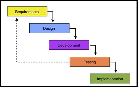 Software Development Life Cycle – CIO Council #software #product #development #life #cycle http://pakistan.nef2.com/software-development-life-cycle-cio-council-software-product-development-life-cycle/  # A typical software development life cycle begins with requirements. The diagram below shows a waterfall life cycle. Requirements are part of any software development life cycle be it waterfall, rapid application development or Agile. In Agile, the requirements may have a different name such…