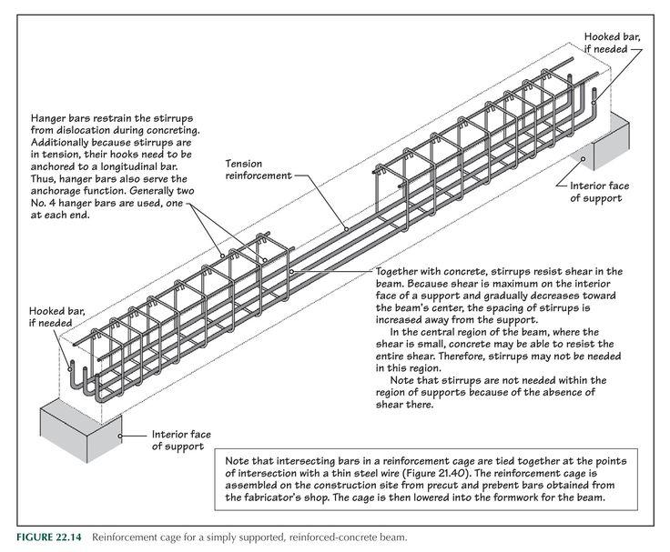 Rcc Beam Detailing : Beam reinforced details construction pinterest