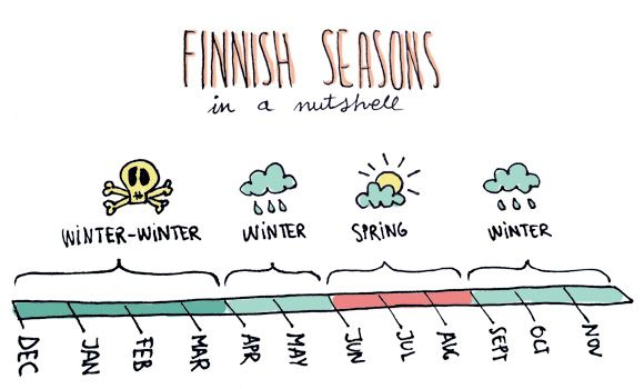 OH! MY CAKE: The truth about Finnish weather