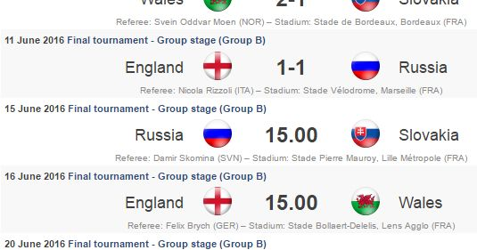 Uefa Euro Group B Fixtures Matches and Teams   Euro 2016 Qualifiers have Ended. There are 24 teams playing in euro cup 2016 tournament. There are total 6 Groups each with 4 Teams and each team will play 3 matches in the Group Stages.Group B Teams: Wales England Slovakia Russia Euro 2016 Group B Fixtures:  11 June 2016  Wales 2-1 Slovakia  11 June 2016  England1 Russia1  15 June 2016  Russia vs Slovakia  16 June 2016  England vs Wales  20 June 2016  Russia vs Wales  20 June 2016  Slovakia vs…