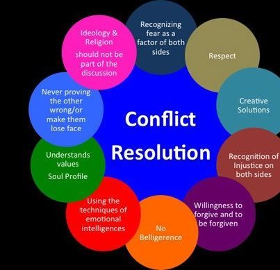 Best way to resolve conflict in a relationship