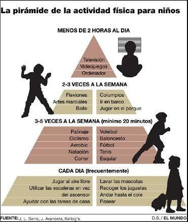 Hoy en cometelasopa una interesante infografía: la pirámide de la actividad física para los niños http://ow.ly/cxgo1