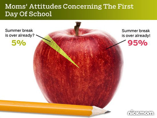 Moms' Attitudes Concerning the First Day of School (joy, pure joy)